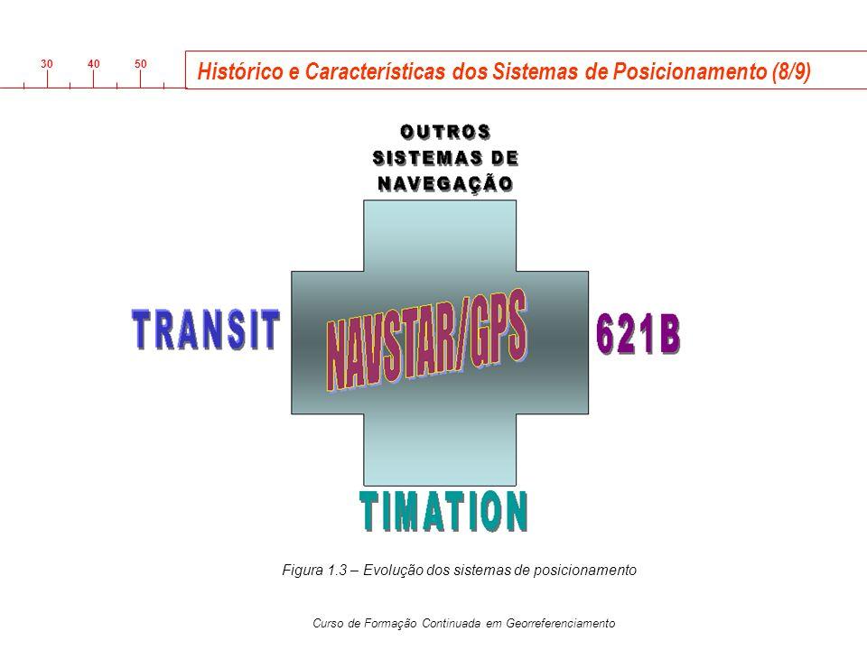 3040 50 Curso de Formação Continuada em Georreferenciamento Histórico e Características dos Sistemas de Posicionamento (8/9) Figura 1.3 – Evolução dos