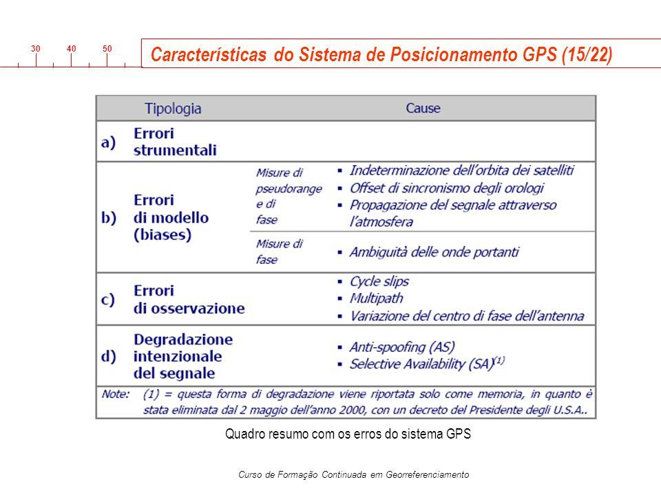 3040 50 Curso de Formação Continuada em Georreferenciamento Características do Sistema de Posicionamento GPS (15/22) Quadro resumo com os erros do sis