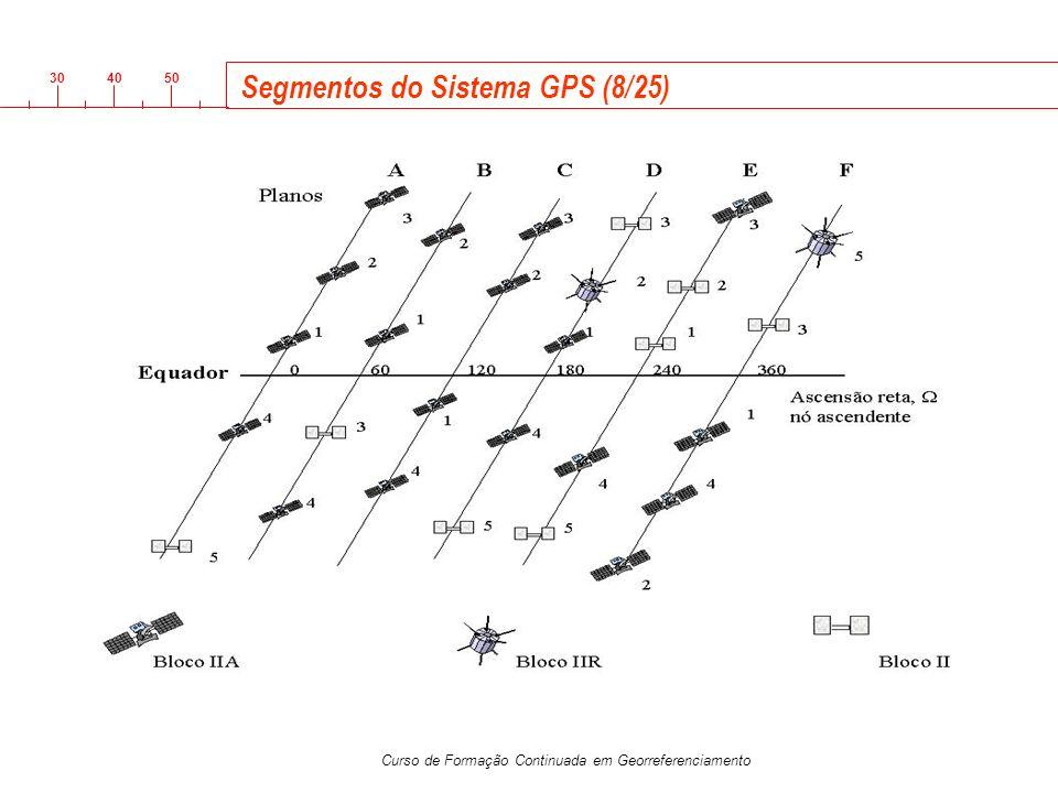 3040 50 Curso de Formação Continuada em Georreferenciamento Segmentos do Sistema GPS (8/25)