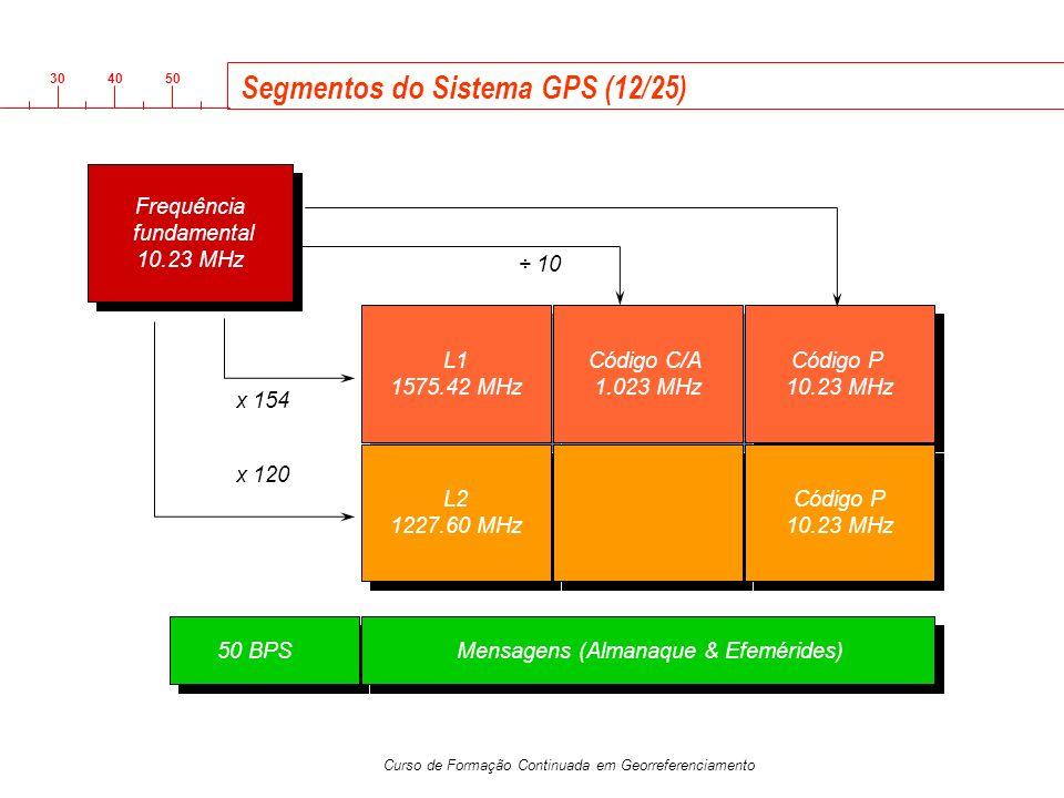 3040 50 Curso de Formação Continuada em Georreferenciamento Frequência fundamental 10.23 MHz Frequência fundamental 10.23 MHz x 154 x 120 L1 1575.42 M