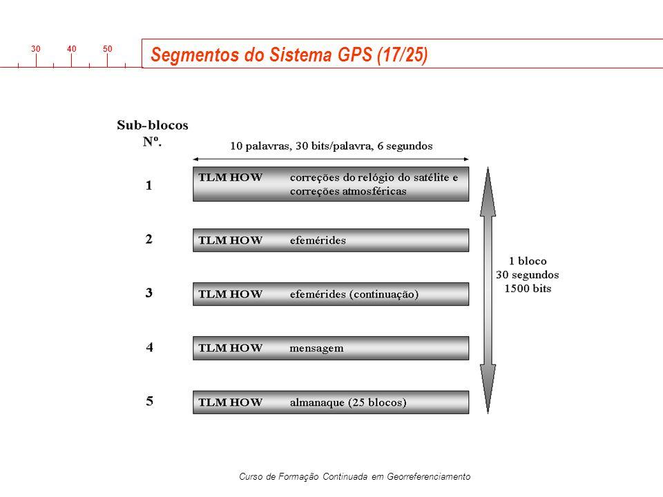3040 50 Curso de Formação Continuada em Georreferenciamento Segmentos do Sistema GPS (17/25)