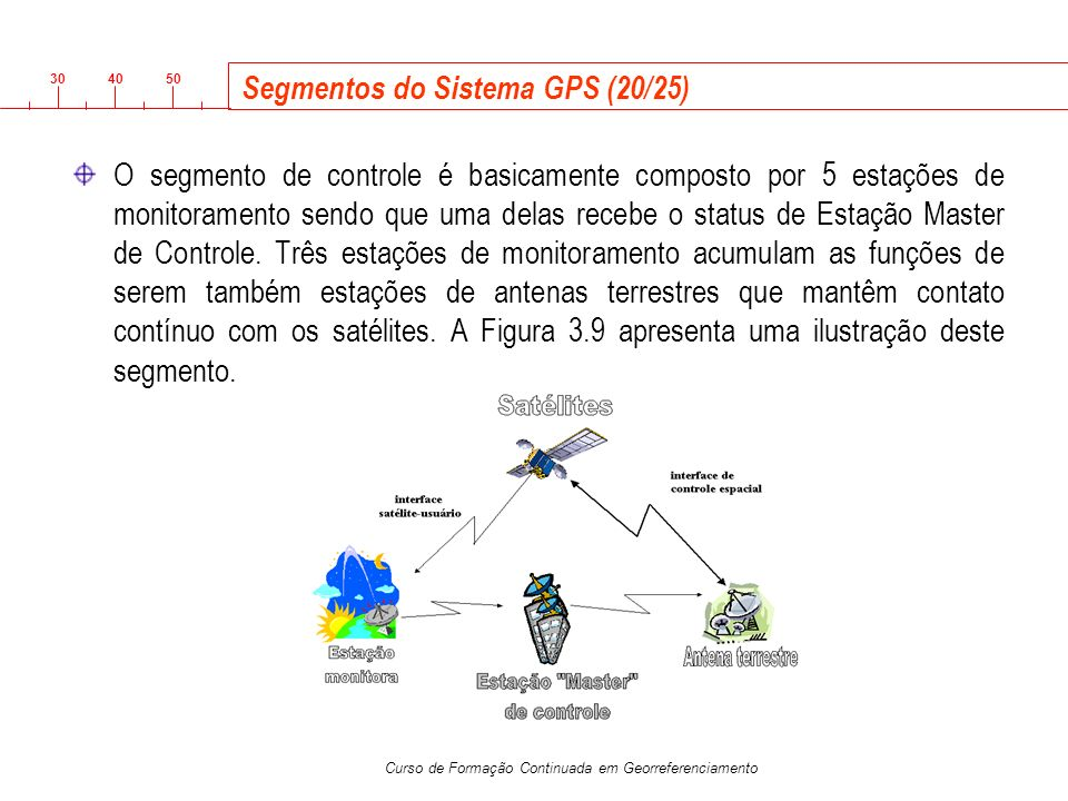 3040 50 Curso de Formação Continuada em Georreferenciamento Segmentos do Sistema GPS (20/25) O segmento de controle é basicamente composto por 5 estaç