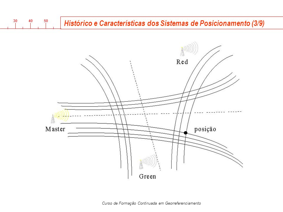 3040 50 Curso de Formação Continuada em Georreferenciamento Xll Vl Xl lll l ll lV V Vll Vlll X lX Características do Sistema de Posicionamento GPS (5/22) Princípio de funcionamento do GPS: distância