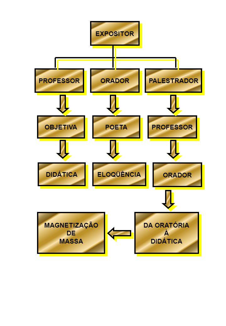 EXPOSITOR PROFESSOR ORADOR PALESTRADOR OBJETIVA DIDÁTICA POETA ELOQÜÊNCIA MAGNETIZAÇÃO DE MASSA MAGNETIZAÇÃO DE MASSA PROFESSOR ORADOR DA ORATÓRIA À D
