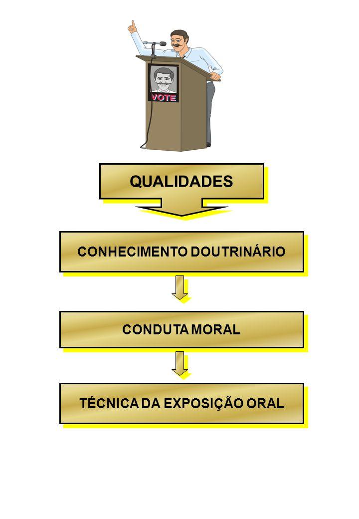 QUALIDADES CONHECIMENTO DOUTRINÁRIO CONDUTA MORAL TÉCNICA DA EXPOSIÇÃO ORAL