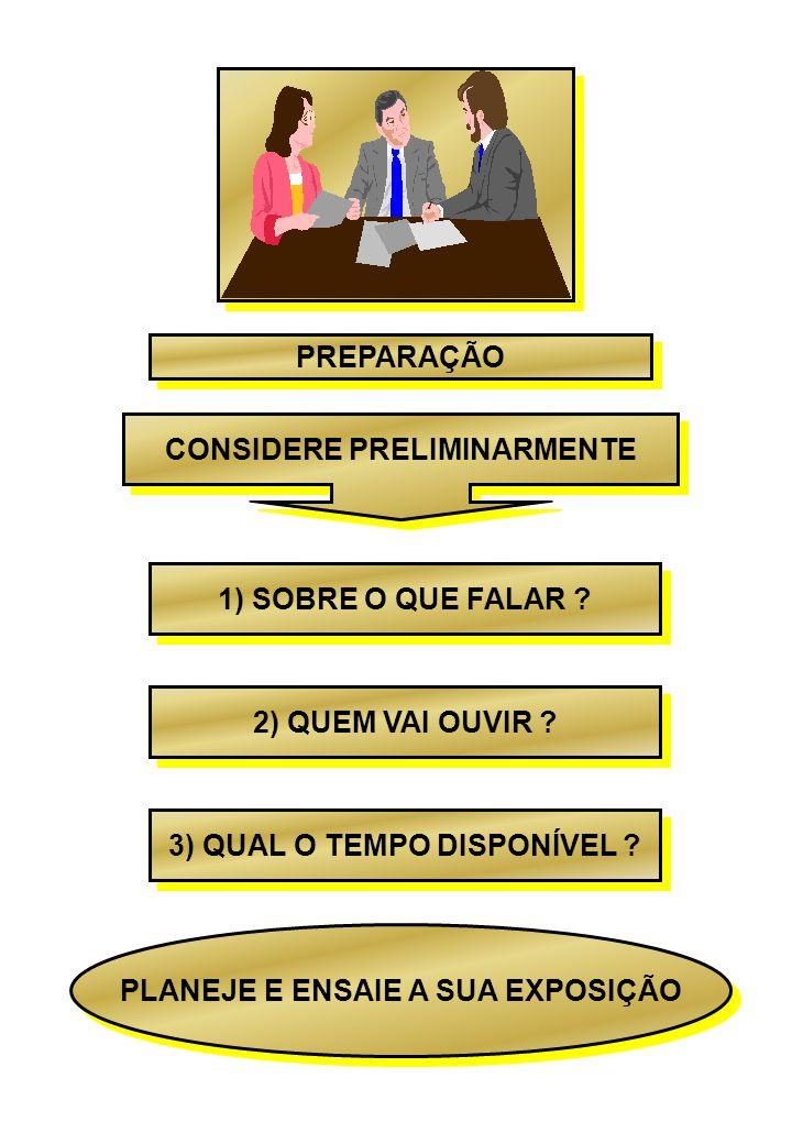 PREPARAÇÃO CONSIDERE PRELIMINARMENTE 1) SOBRE O QUE FALAR ? 2) QUEM VAI OUVIR ? 3) QUAL O TEMPO DISPONÍVEL ? PLANEJE E ENSAIE A SUA EXPOSIÇÃO