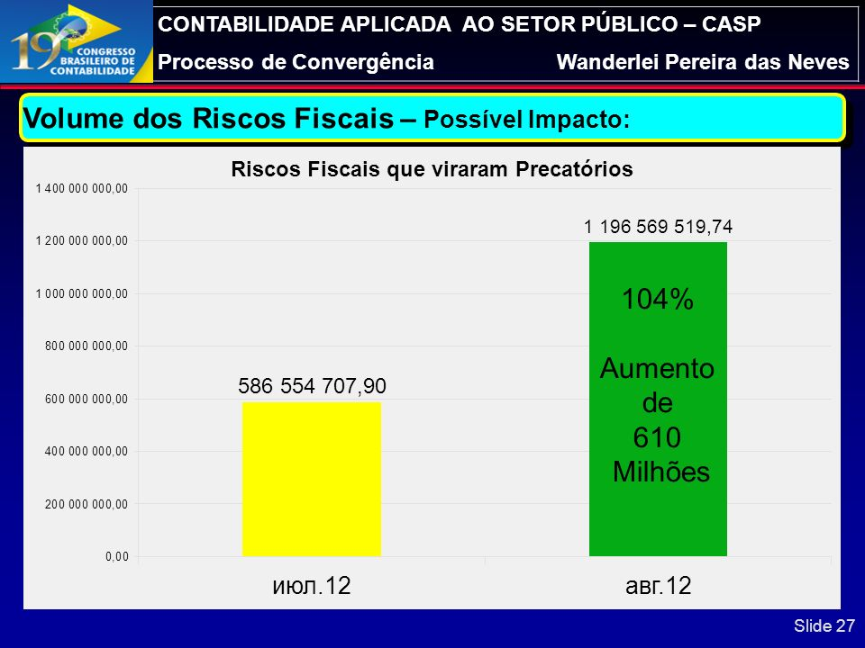 CONTABILIDADE APLICADA AO SETOR PÚBLICO – CASP Processo de ConvergênciaWanderlei Pereira das Neves Slide 26 Volume dos Riscos Fiscais – Possível Impac