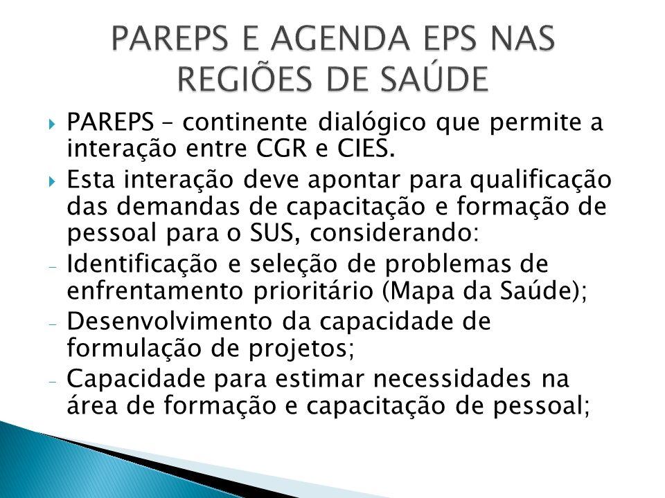 PAREPS – continente dialógico que permite a interação entre CGR e CIES. Esta interação deve apontar para qualificação das demandas de capacitação e fo