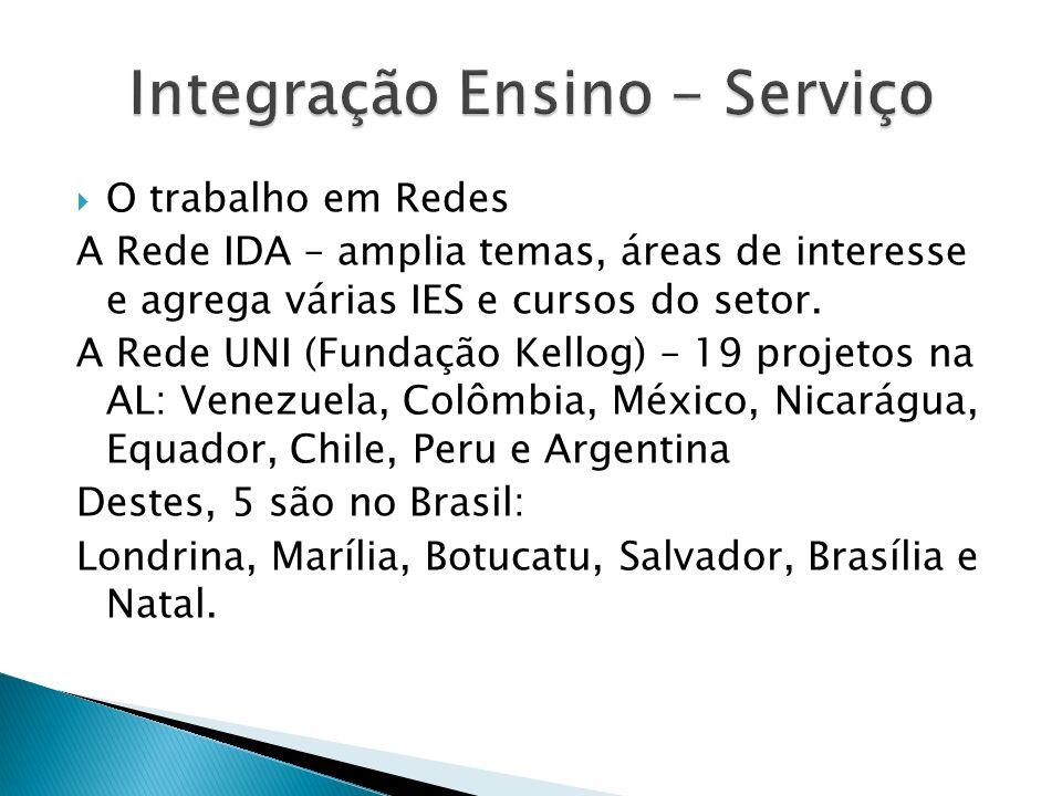 O trabalho em Redes A Rede IDA – amplia temas, áreas de interesse e agrega várias IES e cursos do setor. A Rede UNI (Fundação Kellog) – 19 projetos na