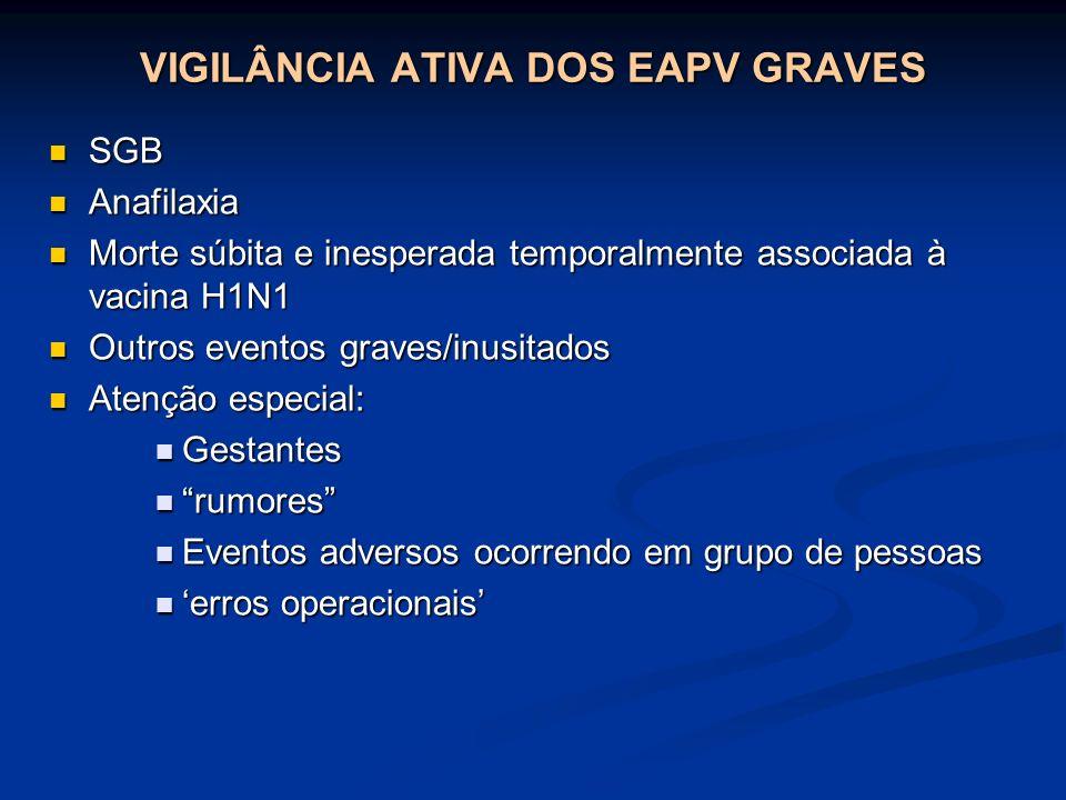 VIGILÂNCIA ATIVA DOS EAPV GRAVES SGB SGB Anafilaxia Anafilaxia Morte súbita e inesperada temporalmente associada à vacina H1N1 Morte súbita e inespera