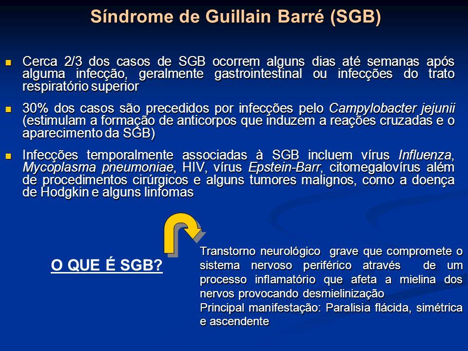 Síndrome de Guillain Barré (SGB) Cerca 2/3 dos casos de SGB ocorrem alguns dias até semanas após alguma infecção, geralmente gastrointestinal ou infec