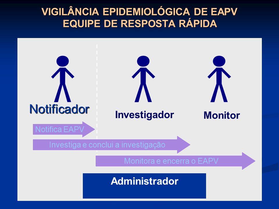 VIGILÂNCIA EPIDEMIOLÓGICA DE EAPV EQUIPE DE RESPOSTA RÁPIDA Notificador Investigador Monitor Notifica EAPV Investiga e conclui a investigação Monitora