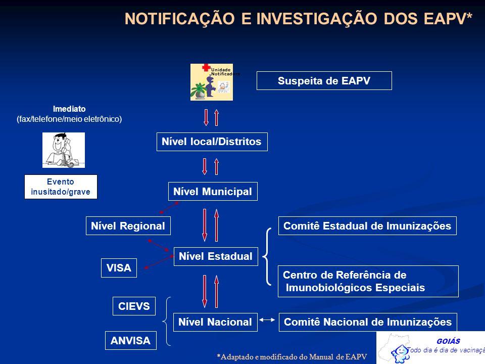 NOTIFICAÇÃO E INVESTIGAÇÃO DOS EAPV* Imediato (fax/telefone/meio eletrônico) Suspeita de EAPV Unidade Notificadora Evento inusitado/grave Nível local/