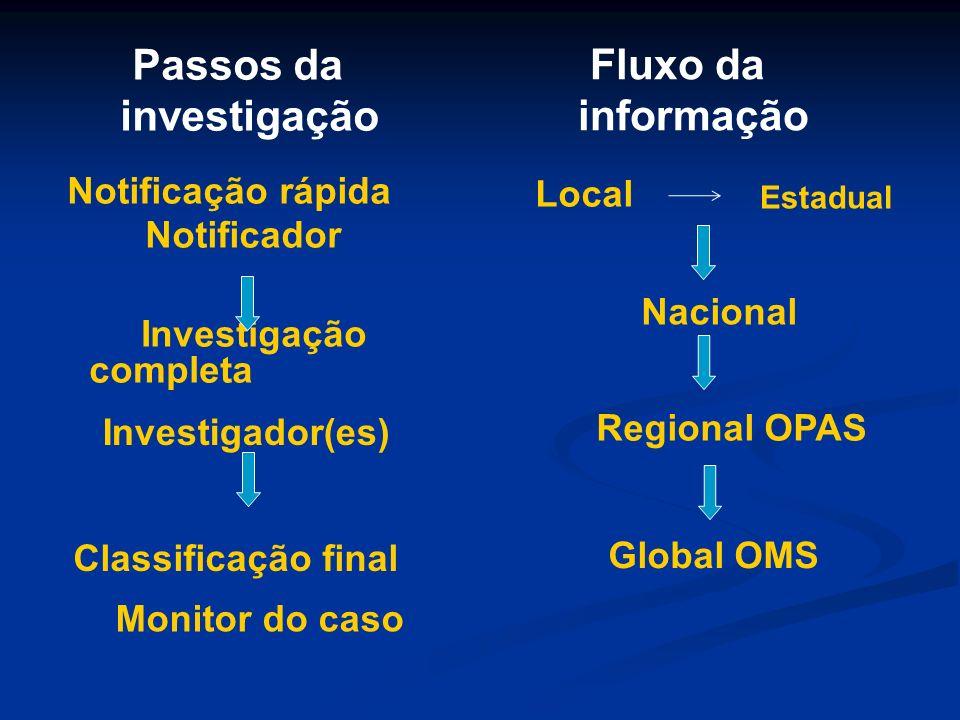 Notificação rápida Passos da investigação Investigação completa Classificação final Notificador Investigador(es) Monitor do caso Fluxo da informação L