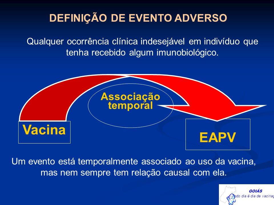 EAPV Vacina Associação temporal DEFINIÇÃO DE EVENTO ADVERSO Qualquer ocorrência clínica indesejável em indivíduo que tenha recebido algum imunobiológi