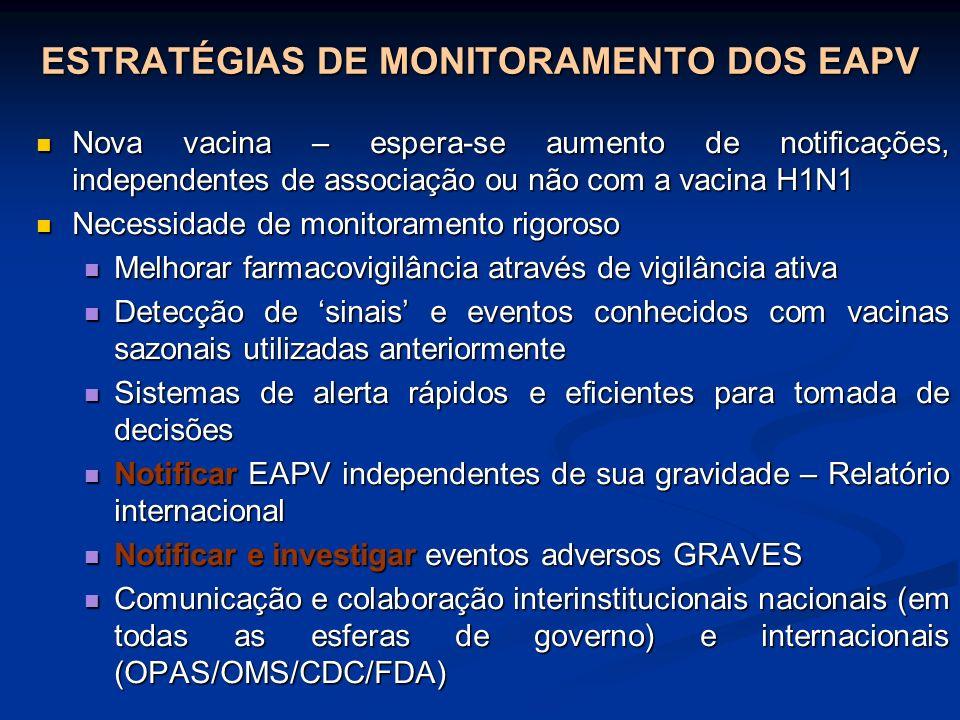ESTRATÉGIAS DE MONITORAMENTO DOS EAPV Nova vacina – espera-se aumento de notificações, independentes de associação ou não com a vacina H1N1 Nova vacin