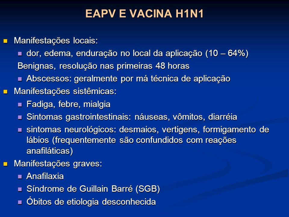 EAPV NOTIFICADOS Holanda: 11 adultos receberam Insulina ao invés da vacina H1N1 Canadá: Alta frequencia de anafilaxia com um lote (A80CA007A) 3.5 casos x 100.000 doses Taxa geral = 0.32 x 100.000 doses USA: 110 milhões de doses distribuídas (até 8 de janeiro/2010) 7814 EAPV: 94% Classificados como leves 477 ( 6% ) classificados como graves: 33 mortes 46 SGB Fonte: OMS, Janeiro de 2010