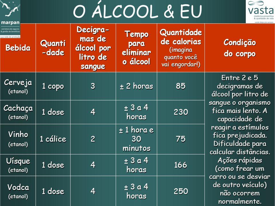 Bebida Quanti -dade Decigra- mas de álcool por litro de sangue Tempo para eliminar o álcool Quantidade de calorias (imagina quanto você vai engordar!)