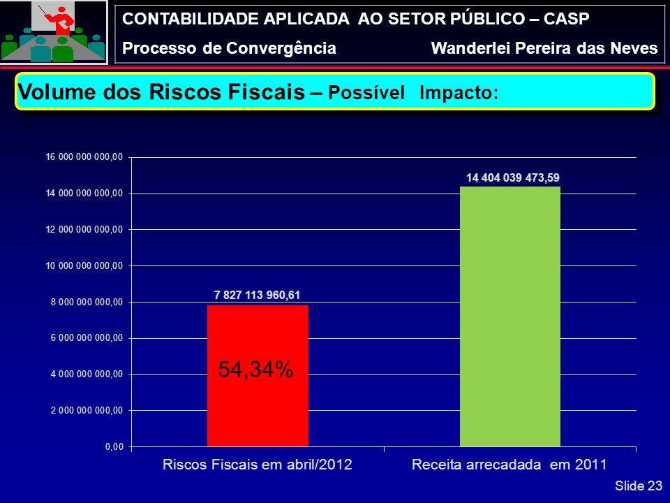 CONTABILIDADE APLICADA AO SETOR PÚBLICO – CASP Processo de ConvergênciaWanderlei Pereira das Neves Conhecer os Fiscos Fiscais do Estado, bem como a es