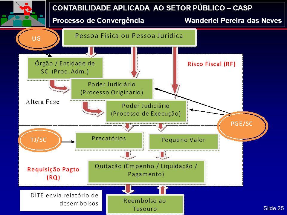 CONTABILIDADE APLICADA AO SETOR PÚBLICO – CASP Processo de ConvergênciaWanderlei Pereira das Neves Slide 24 Volume dos Riscos Fiscais – Possível Impac
