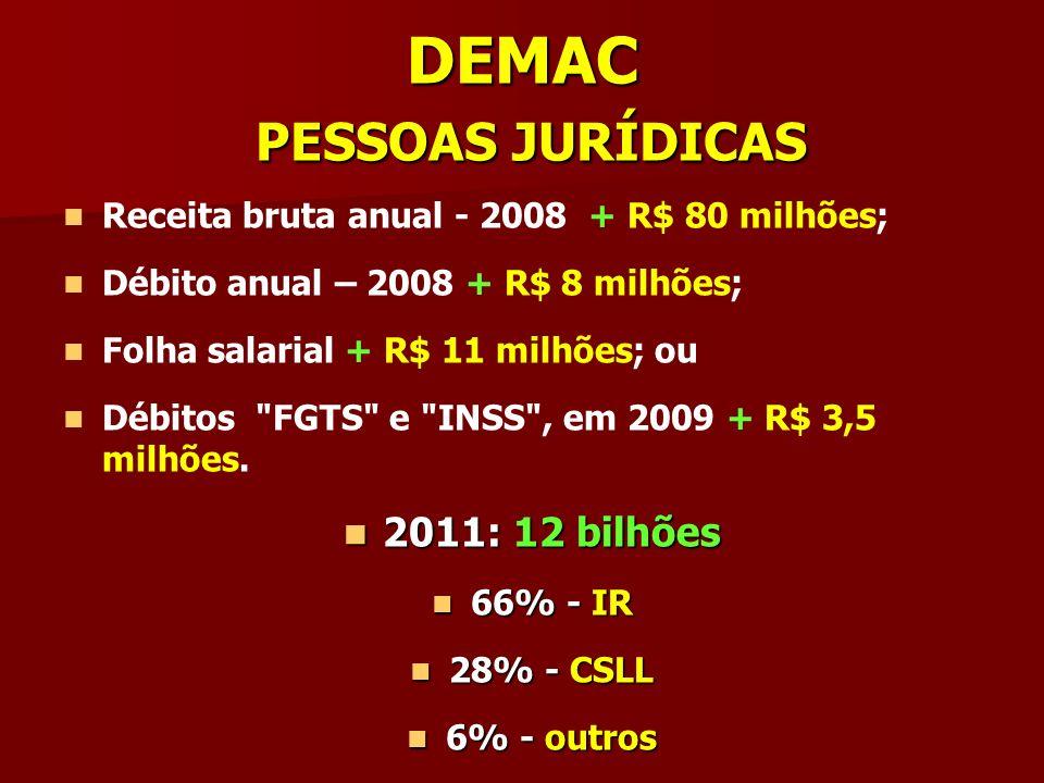 DEMAC PESSOAS JURÍDICAS Receita bruta anual - 2008 + R$ 80 milhões; Débito anual – 2008 + R$ 8 milhões; Folha salarial + R$ 11 milhões; ou Débitos