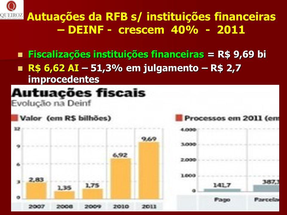Autuações da RFB s/ instituições financeiras – DEINF - crescem 40% - 2011 Fiscalizações instituições financeiras = R$ 9,69 bi Fiscalizações instituiçõ