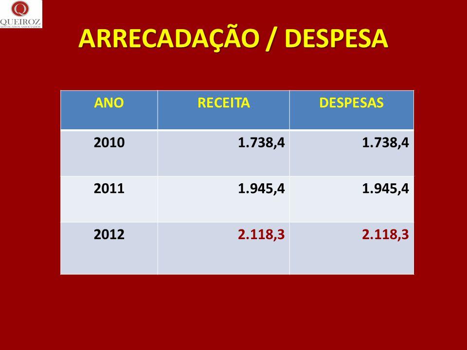 ARRECADAÇÃO / DESPESA ANORECEITADESPESAS 20101.738,4 20111.945,4 20122.118,3
