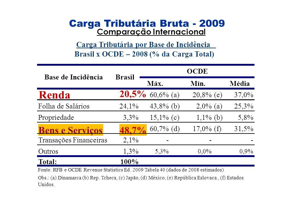 Carga Tributária Bruta - 2009 Máx.Mín.Média Renda 20,5% 60,6%(a)20,8%(e)37,0% Folha de Salários24,1%43,8%(b)2,0%(a)25,3% Propriedade3,3%15,1%(c)1,1%(b
