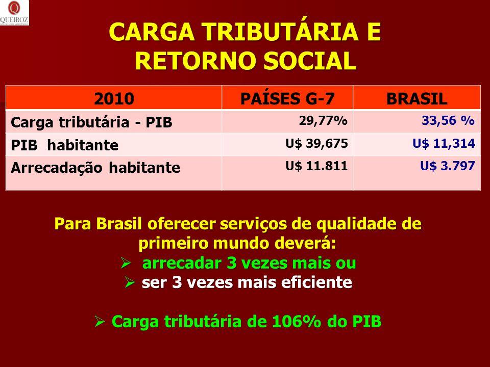 CARGA TRIBUTÁRIA E RETORNO SOCIAL 2010PAÍSES G-7BRASIL Carga tributária - PIB 29,77%33,56 % PIB habitante U$ 39,675U$ 11,314 Arrecadação habitante U$