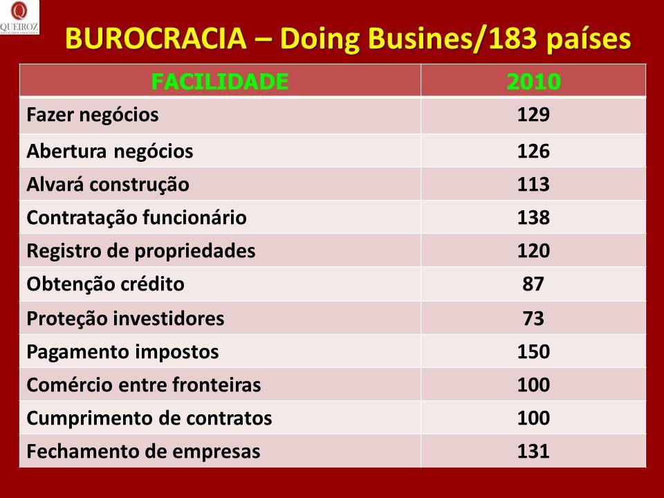 BUROCRACIA – Doing Busines/183 países FACILIDADE2010 Fazer negócios129 Abertura negócios126 Alvará construção113 Contratação funcionário138 Registro d