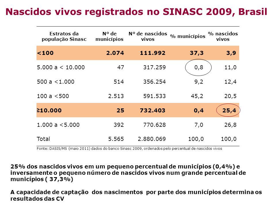 25% dos nascidos vivos em um pequeno percentual de municípios (0,4%) e inversamente o pequeno número de nascidos vivos num grande percentual de municí