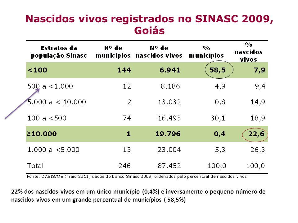 22% dos nascidos vivos em um único município (0,4%) e inversamente o pequeno número de nascidos vivos em um grande percentual de municípios ( 58,5%) N