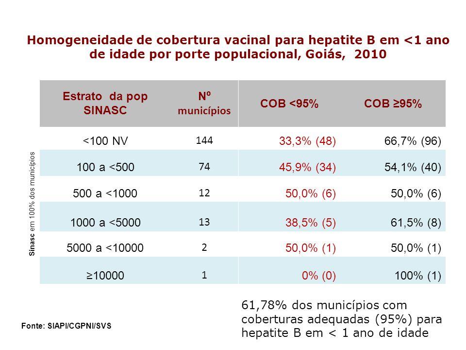 Estrato da pop SINASC N municípios COB <95%COB 95% <100 NV 144 33,3% (48)66,7% (96) 100 a <500 74 45,9% (34)54,1% (40) 500 a <1000 12 50,0% (6) 1000 a