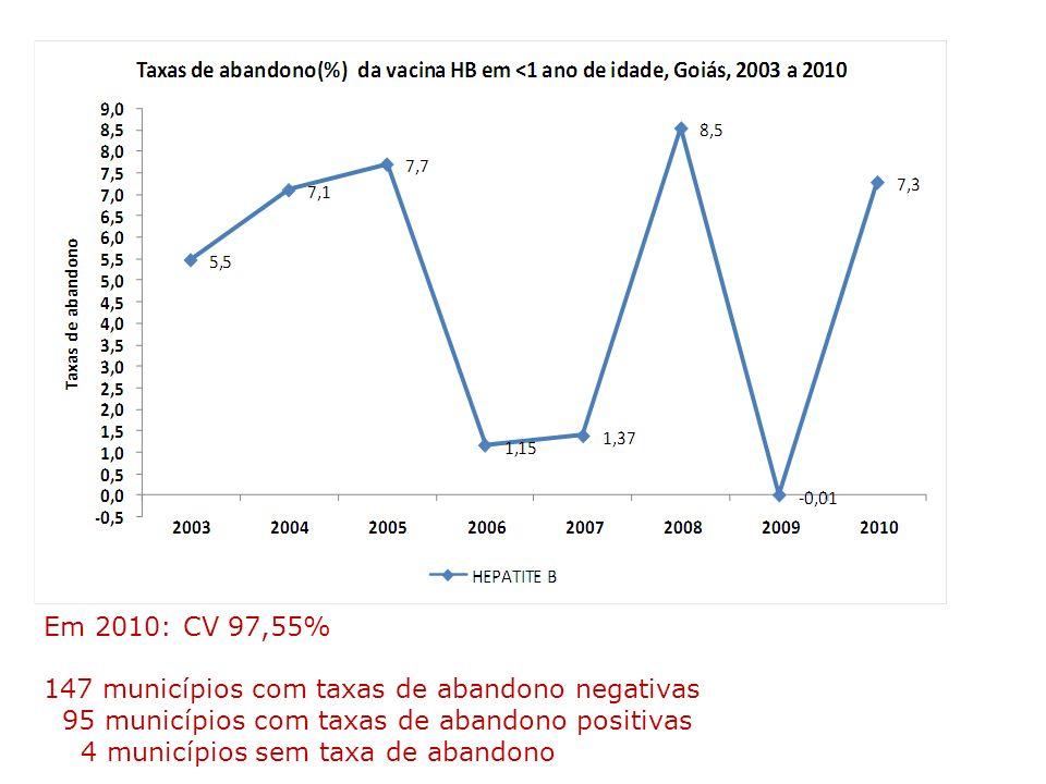 Em 2010: CV 97,55% 147 municípios com taxas de abandono negativas 95 municípios com taxas de abandono positivas 4 municípios sem taxa de abandono