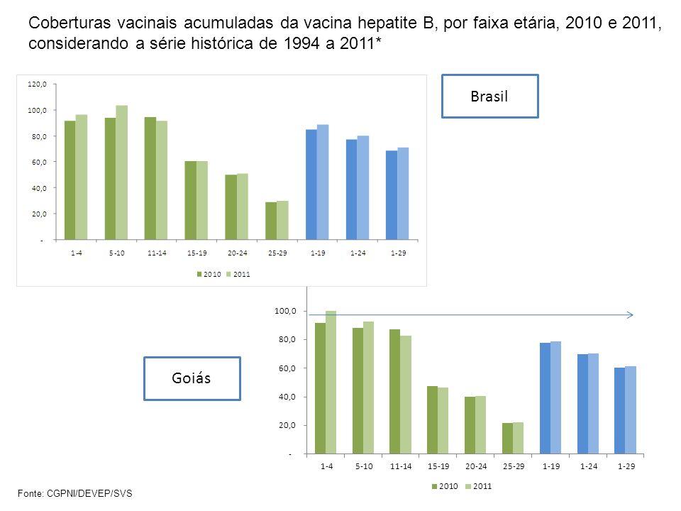 Coberturas vacinais acumuladas da vacina hepatite B, por faixa etária, 2010 e 2011, considerando a série histórica de 1994 a 2011* Fonte: CGPNI/DEVEP/