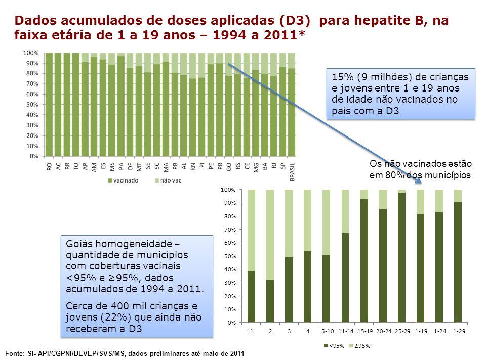 Fonte: SI- API/CGPNI/DEVEP/SVS/MS, dados preliminares até maio de 2011 Dados acumulados de doses aplicadas (D3) para hepatite B, na faixa etária de 1