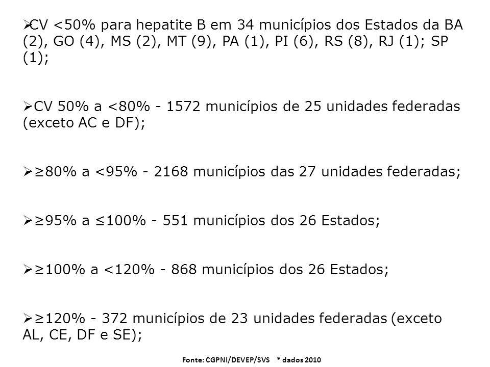 CV <50% para hepatite B em 34 municípios dos Estados da BA (2), GO (4), MS (2), MT (9), PA (1), PI (6), RS (8), RJ (1); SP (1); CV 50% a <80% - 1572 m