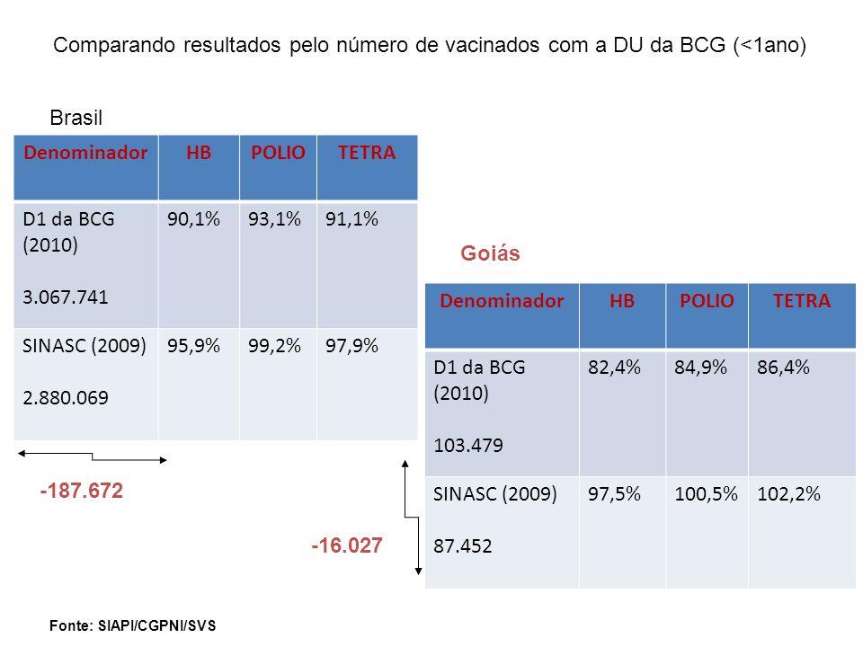 Fonte: SIAPI/CGPNI/SVS DenominadorHBPOLIOTETRA D1 da BCG (2010) 3.067.741 90,1%93,1%91,1% SINASC (2009) 2.880.069 95,9%99,2%97,9% Comparando resultado