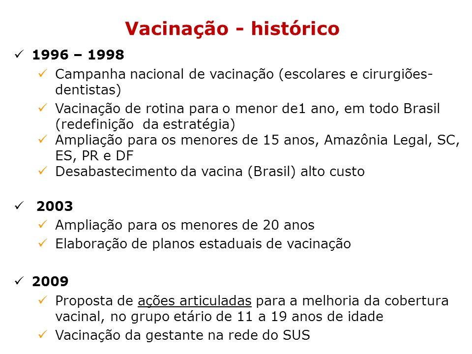 Vacinação hepatite B - 2010 Intensificação da vacina: RJ, PR, RS, PB, CE, AM, SP, AC, DF, SC Fortalecimento das ações articuladas (PNHV, Saúde do Adolescente, Atenção Básica, Ministério da Educação, FUNASA, Saúde da Mulher, Saúde da Criança, dentre outros) Oficina de vigilância de cobertura vacinal (9 oficinas e mais de 200 pessoas capacitadas): melhorar a qualidade dos dados Ampliação da faixa etária para a população de 20 a 24 anos de idade (2011) e 25 a 29 anos (2012)