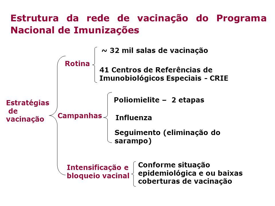 Estratégias de vacinação Rotina Campanhas ~ 32 mil salas de vacinação 41 Centros de Referências de Imunobiológicos Especiais - CRIE Influenza Poliomie