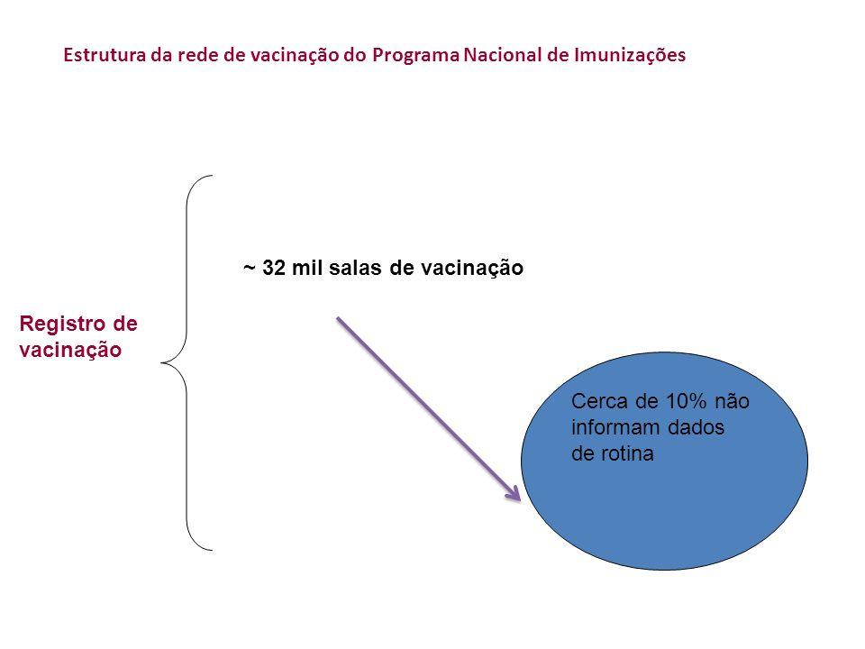 Registro de vacinação ~ 32 mil salas de vacinação Estrutura da rede de vacinação do Programa Nacional de Imunizações Cerca de 10% não informam dados d