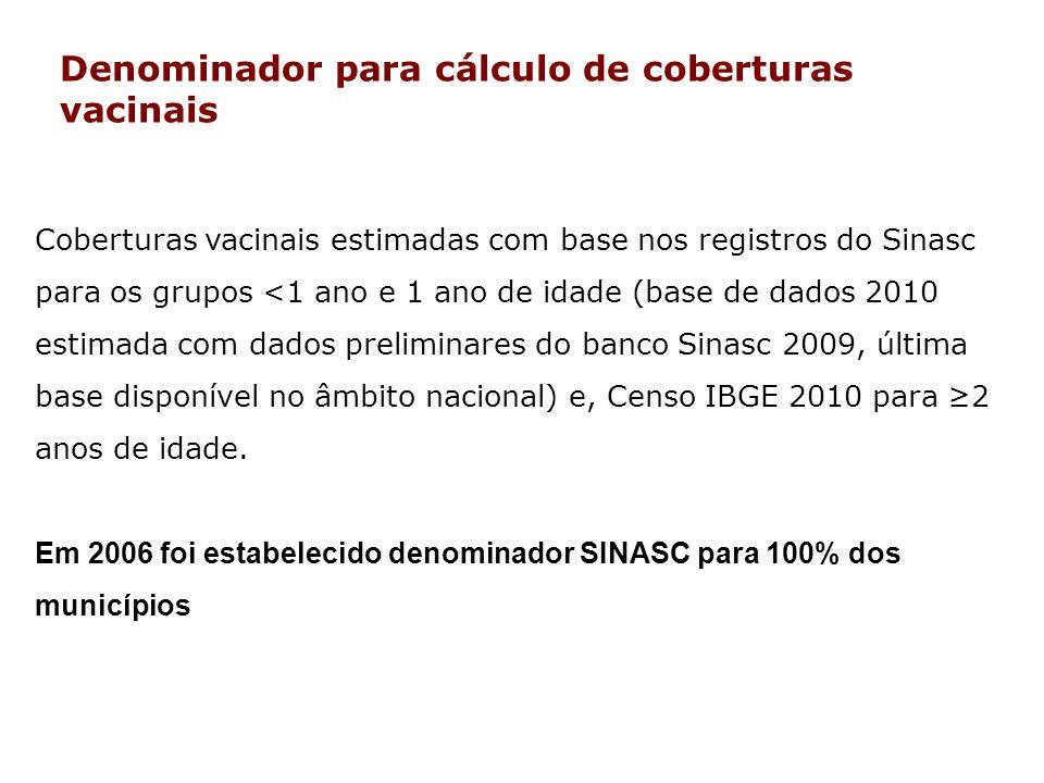Denominador para cálculo de coberturas vacinais Coberturas vacinais estimadas com base nos registros do Sinasc para os grupos <1 ano e 1 ano de idade