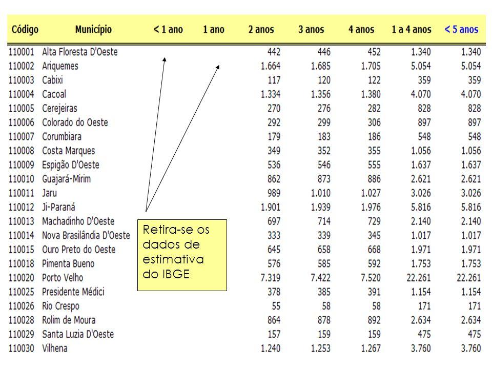 Substitui por dados do banco SINASC (mais atuais)