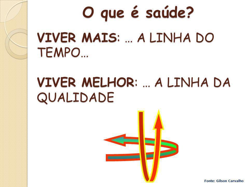 VIVER MAIS: … A LINHA DO TEMPO… VIVER MELHOR: … A LINHA DA QUALIDADE O que é saúde? Fonte: Gilson Carvalho