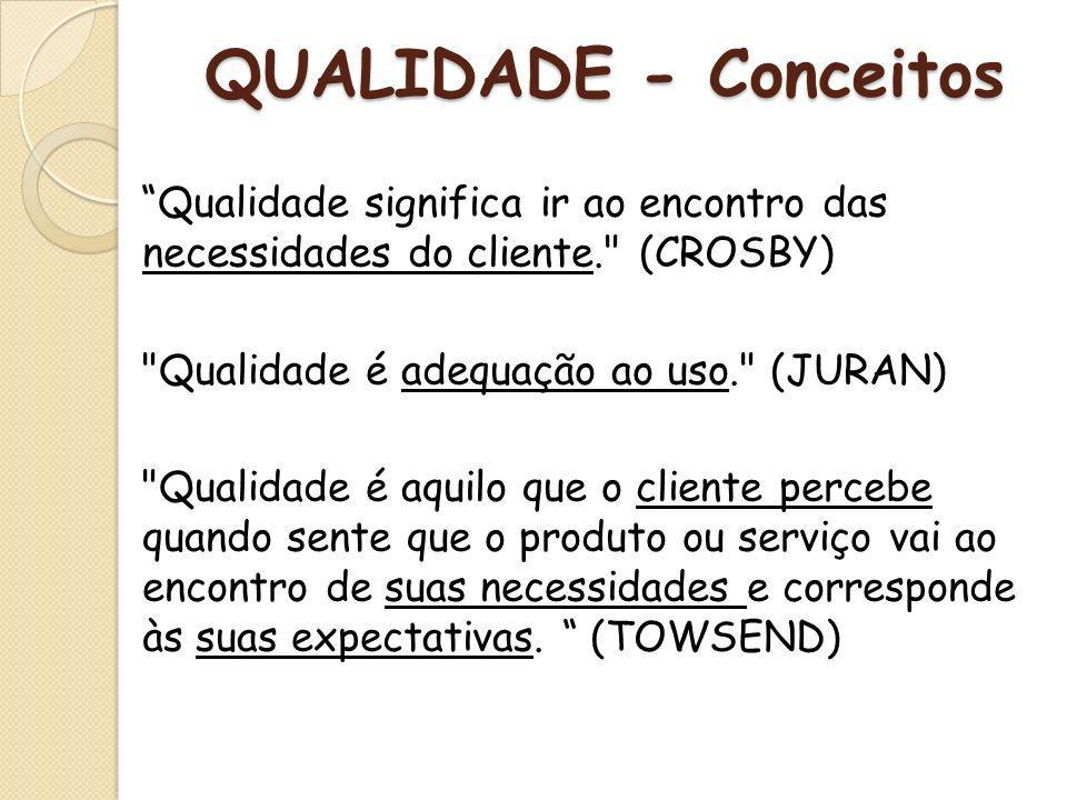 QUALIDADE - Conceitos Qualidade significa ir ao encontro das necessidades do cliente.