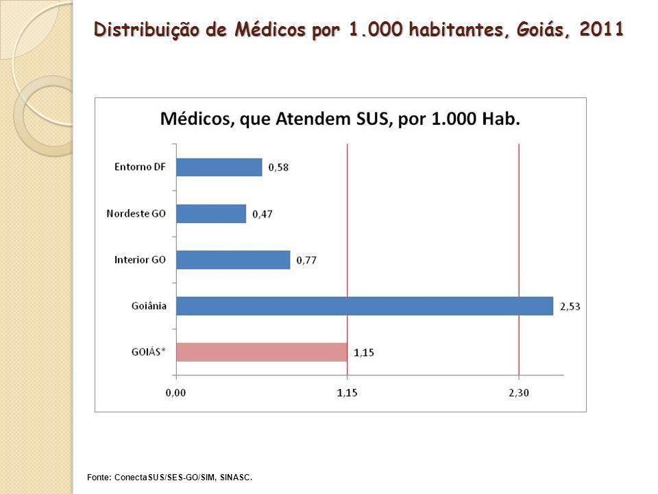 Distribuição de Médicos por 1.000 habitantes, Goiás, 2011 Fonte: ConectaSUS/SES-GO/SIM, SINASC.