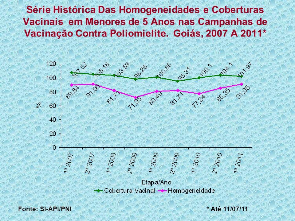 Coberturas Vacinais, por Regiões do Brasil, da I Etapa da Campanha Contra Poliomielite.
