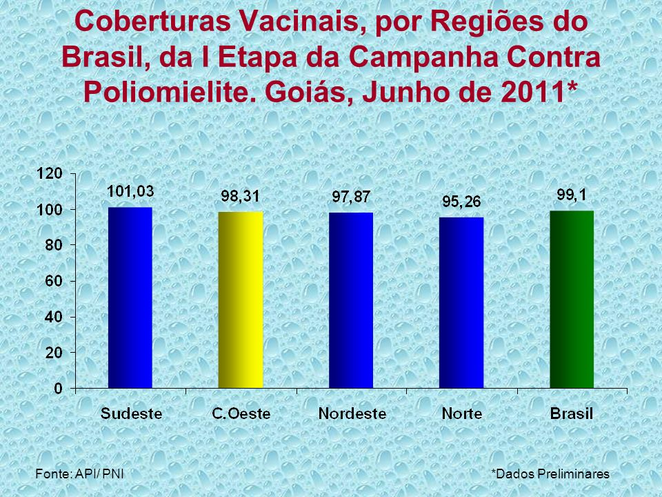 Coberturas Vacinais, por UF, da I Etapa da Campanha Contra Poliomielite.