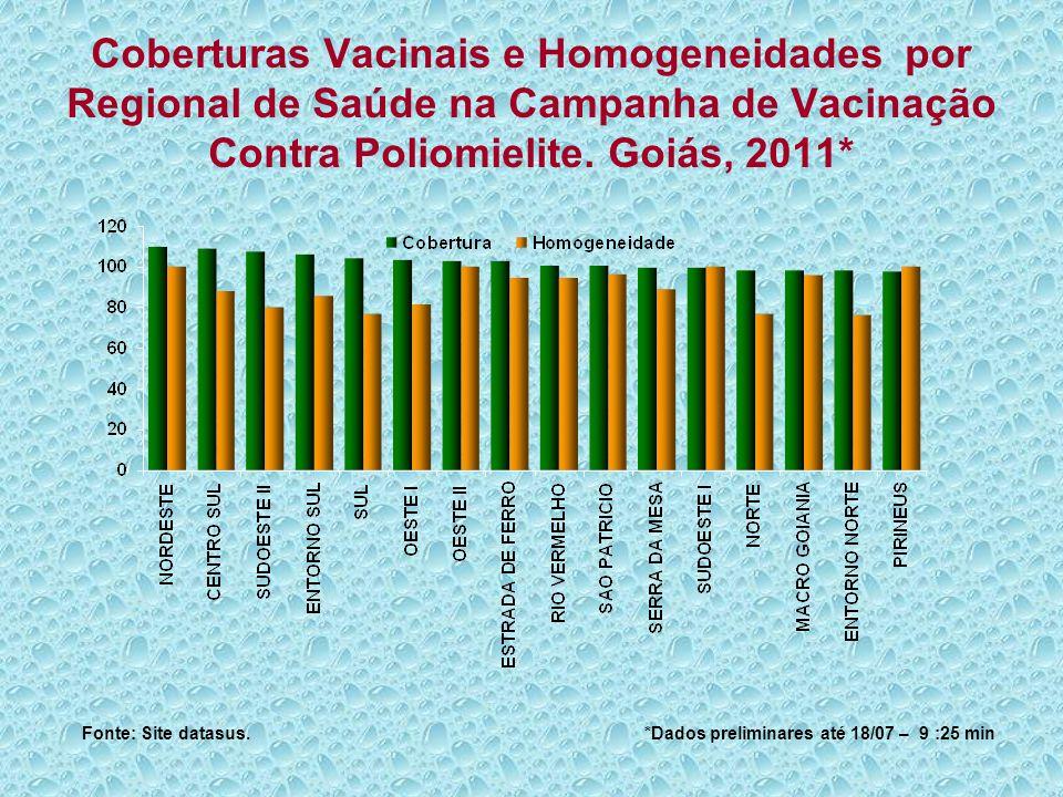 Coberturas Vacinais e Homogeneidades por Regional de Saúde na Campanha de Vacinação Contra Poliomielite. Goiás, 2011* Fonte: Site datasus. *Dados prel