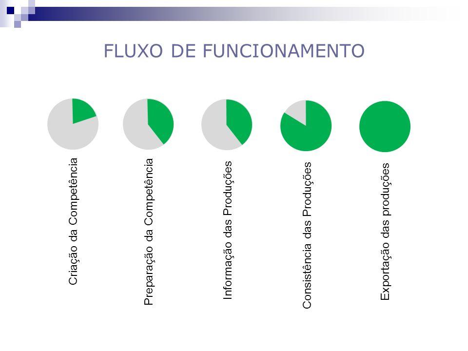 FLUXO DE FUNCIONAMENTO Criação da Competência Preparação da Competência Informação das Produções Consistência das Produções Exportação das produções